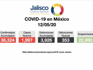 COVID-19 en México 12/05/2020