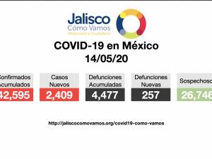 COVID-19 en México 14/05/2020