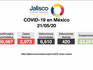 COVID-19 en México 21/05/2020