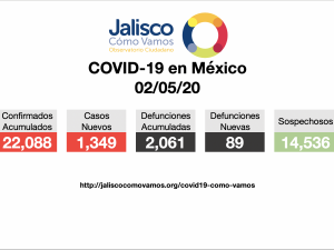 COVID-19 en México 02/05/2020
