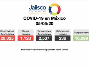 COVID-19 en México 05/05/2020