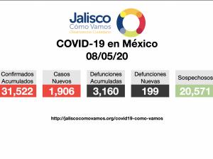 COVID-19 en México 08/05/2020