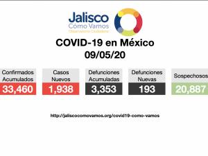 COVID-19 en México 09/05/2020