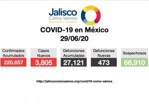 COVID-19 en México 29/06/2020