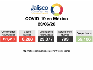 COVID-19 en México 23/06/2020