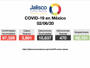 COVID-19 en México 02/06/2020