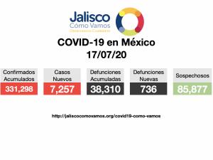 COVID-19 en México 17/07/2020