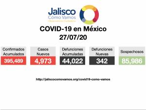 COVID-19 en México 27/07/2020