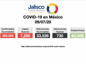 COVID-19 en México 09/07/2020