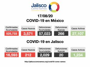 COVID-19 en México 17/08/2020