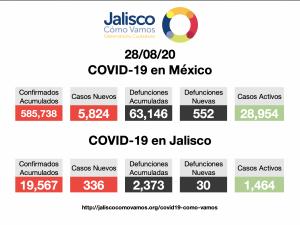 COVID-19 en México 28/08/2020