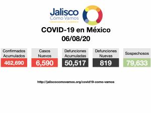 COVID-19 en México 06/08/2020