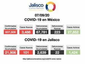 COVID-19 en México 07/09/2020