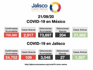 COVID-19 en México 21/09/2020