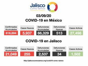 COVID-19 en México 03/09/2020
