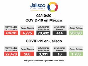 COVID-19 en México 02/10/2020