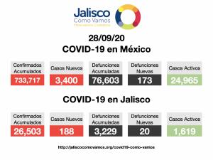 COVID-19 en México 28/09/2020