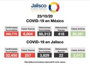 COVID-19 en México 23/10/2020