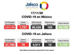 COVID-19 en México 17/11/2020