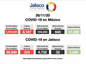 COVID-19 en México 26/11/2020