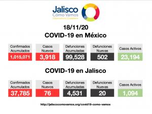 COVID-19 en México 18/11/2020