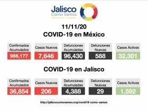 COVID-19 en México 11/11/2020