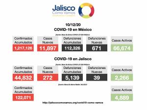 COVID-19 en México 10/12/2020