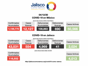 COVID-19 en México 04/12/2020