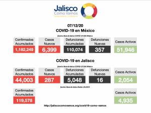 COVID-19 en México 07/12/2020