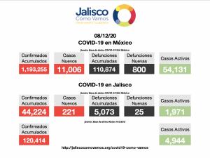 COVID-19 en México 08/12/2020