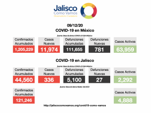 COVID-19 en México 09/12/2020