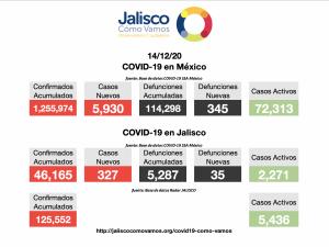 COVID-19 en México 14/12/2020