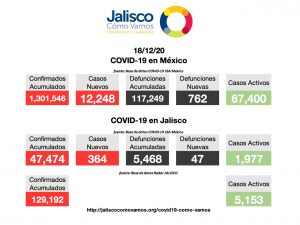 COVID-19 en México 18/12/2020