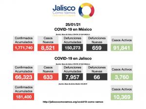 COVID-19 en México 25/01/2021