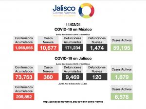 COVID-19 en México 11/02/2021
